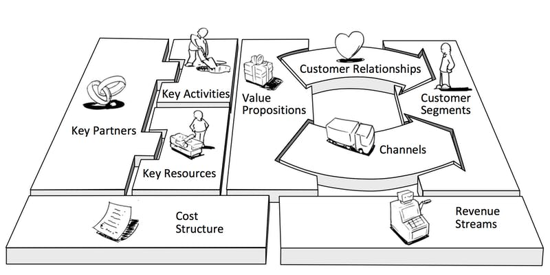 The Business Model Canvas Workshop